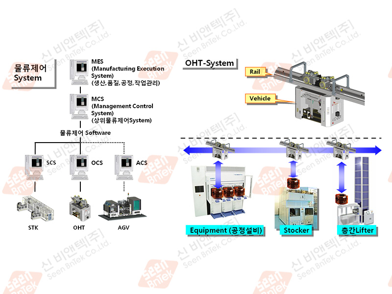 OHT System